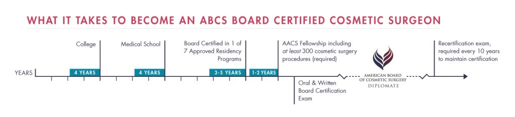 American Board of Cosmetic Surgery certified cosmetic surgeon